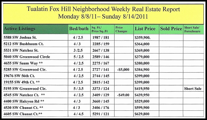 Tualatin Fox Hill Neighborhood Weekly Real Estate Report 8/8-8/15, 2011