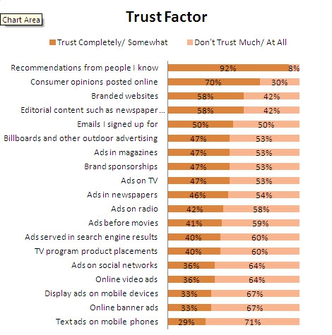 Advertising Trust Factor