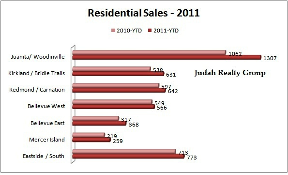 Judah Realty - 2011 sales stats