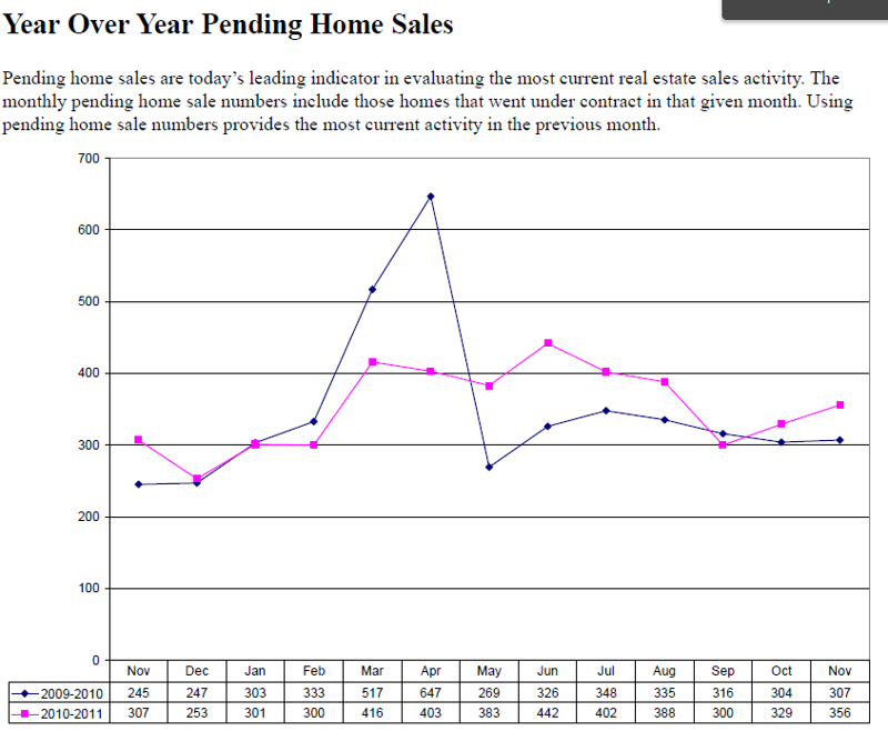 Lancaster County PA Year over year pending home sales