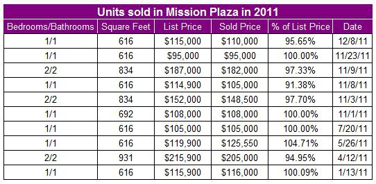 Condos sold in Mission Plaza in 2011