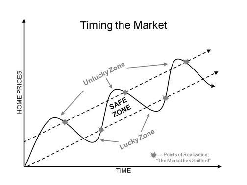 Market Trends and Timing the market