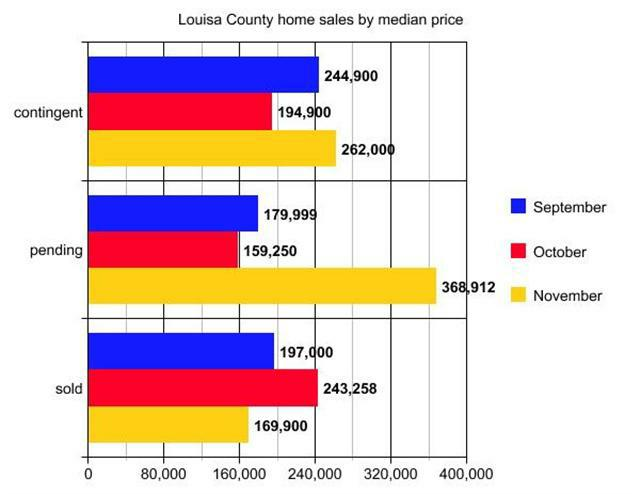 graph of Louisa home sales by median price