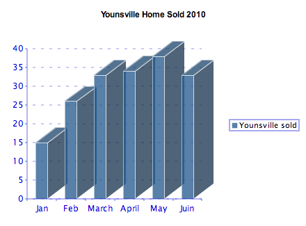 Youngsville, LA YTD real estate market report