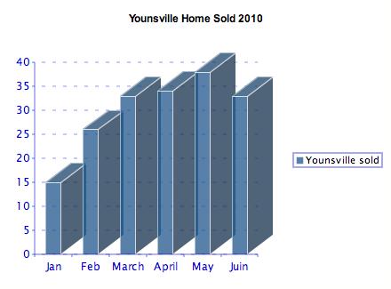 Youngsville, LA YTD real estate market report
