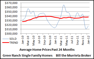 Average sold prices of Greer Ranch homes over the last 24 months.