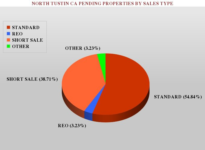 Graph Showing the Percentage of Pending Foreclosures, Short Sales, and Standard Real Estate Listings in North Tustin CA