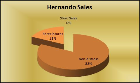 Hernando MS real estate sales