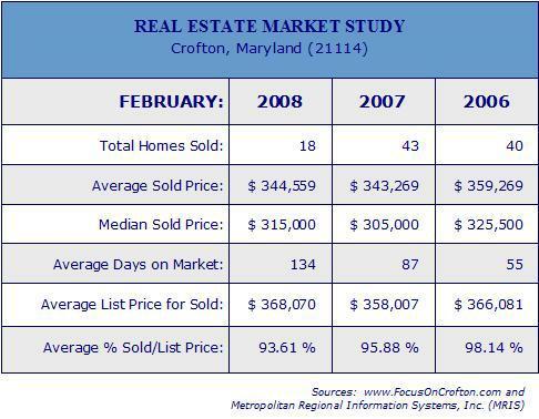 Crofton Real Estate - copyright mwoda