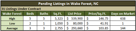 Wake Forest NC Real Estate Market Report