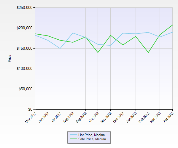 What are home prices doing in Circle Pines MN?