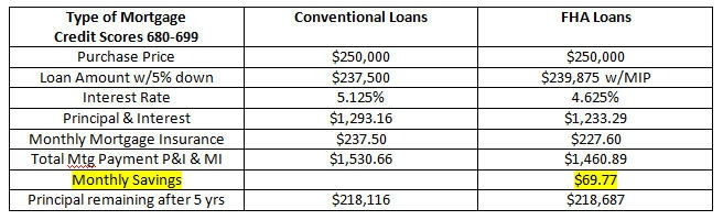 comparing FHA loans and conventional loans