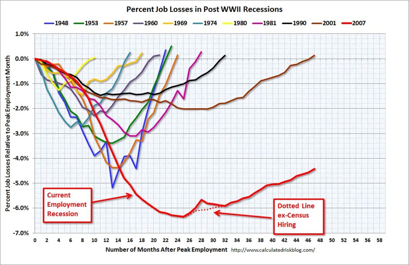 graph of unemployment