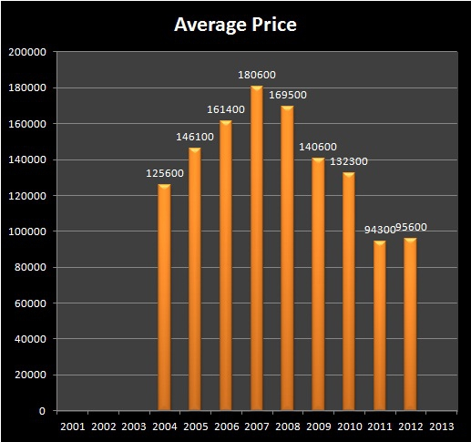 HOMES FOR SALE - SPRINGFIELD, OR - SOUTHWEST SPRINGFIELD neigborhood REAL ESTATE - Average Sale Price - (SOUTHWEST) SPRINGFIELD RMLS Market Area - Months of FEBRUARY, 2004-2012 - Jim Hale, Principal Broker, ACTIONAGENTS.NET