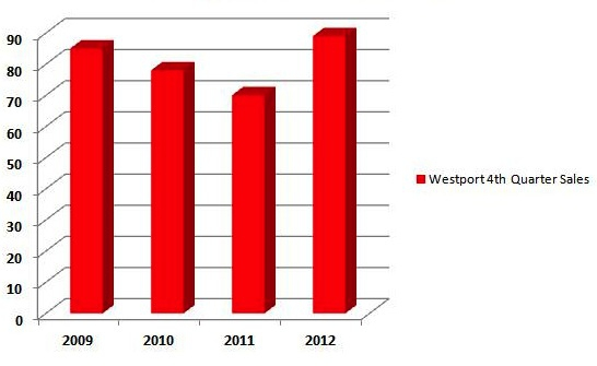 Westport 4th Quarter Sales 2009, 2010, 2011, 2012