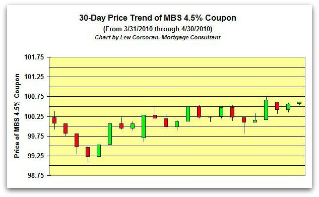The price trend of the FNMA 30-Year 4.5% coupon from 3-31-2010 to 4-30-2010