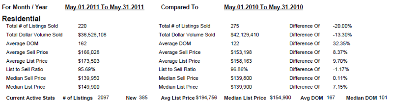 Brown County WI Real Estate Market Report May 2011