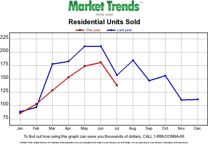 Residential Sales at Lake of the Ozarks