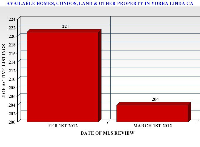 Graph Comparing the Number of Available Property for Sale in Yorba Linda CA as of Feb 1st and March 1st