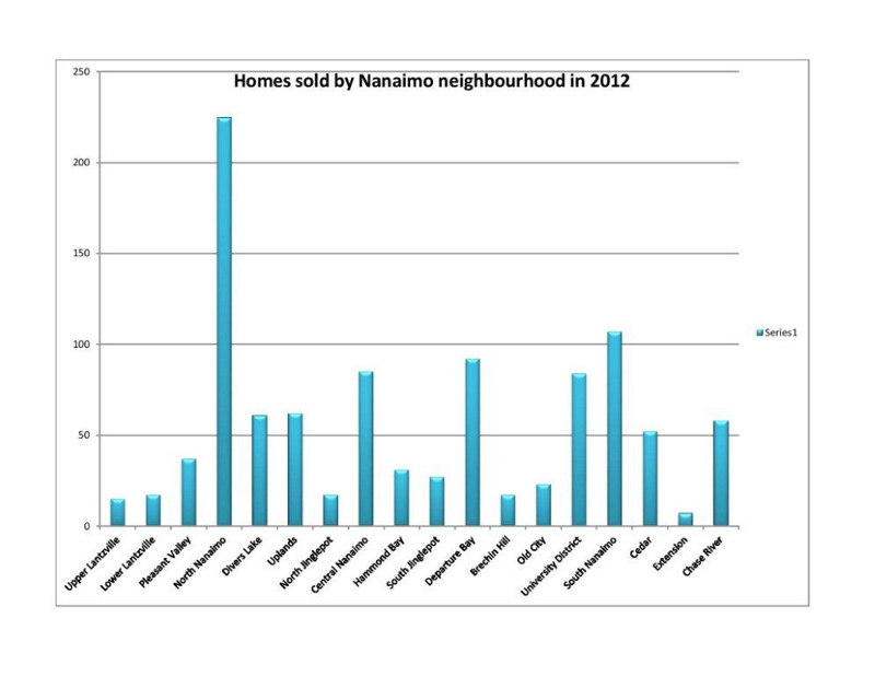 Nanaimo real estate sales by neighbourhood