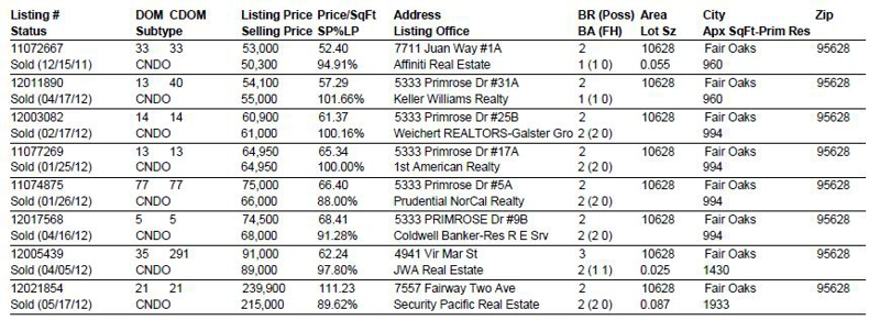 Condos sold in Northridge CC area last 7 months to July 1 2012