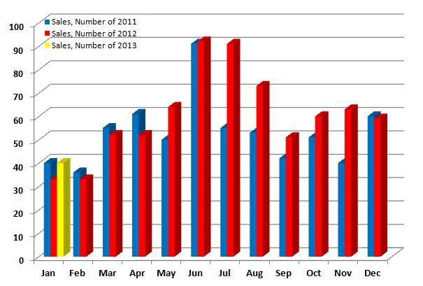 Norwalk Number of Sales 2011, 2012, 2013