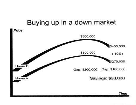 Buying Up in a down market