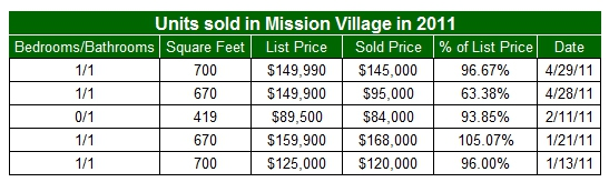 Condos sold in Mission Village in 2011