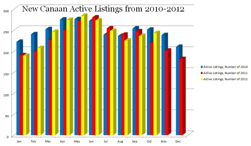 New Canaan CT Active Listings from 2010-2012