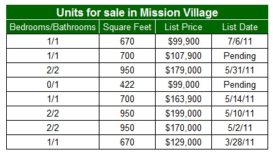 Condos for sale in Mission Village