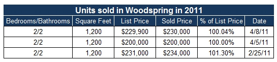 Woodspring units sold in San Diego Mission Valley