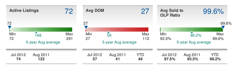 Aug 2012 Shaw DC Market Report Sold to List Price