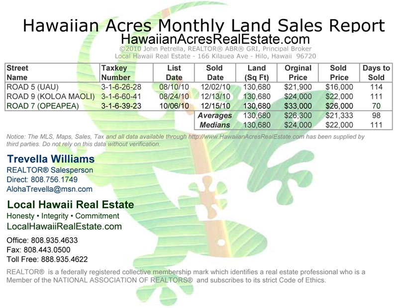 Hawaiian Acres Land Sales for December 2010