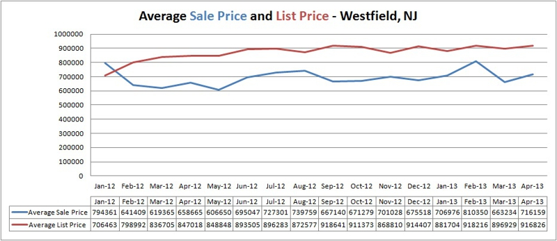 Average Home Price In Westfield New Jersey