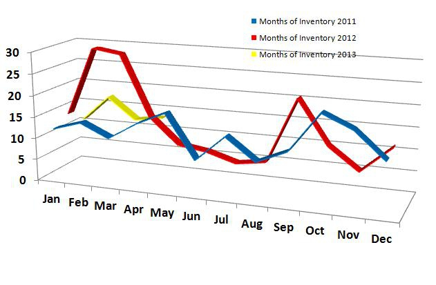 Months of Inventory 2011-2013