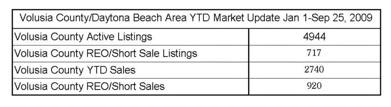 Volusia County Real Estate Data and Statistics YTD 2009