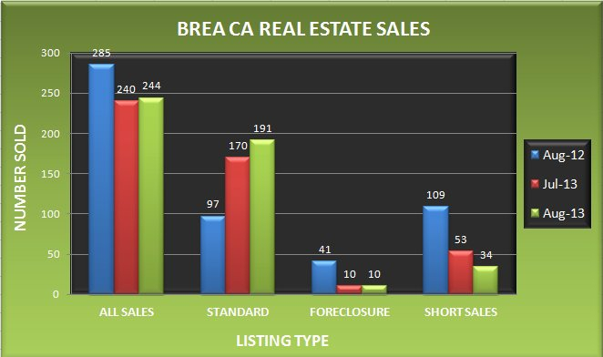 Graph comparing the number of real estate sales in Corona CA in August 2013 to July 2013 and August 2012