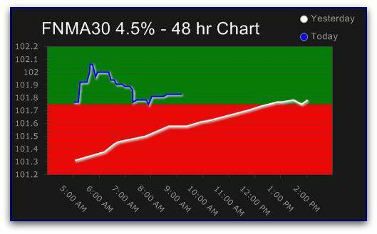 Chart of the price trend of the FNMA 30 Year 4.5% Mortgage Backed Security (MBS) yesterday and today - October 2, 2009