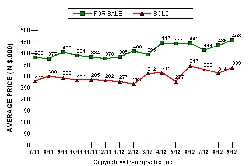 Rocklin Home Values on the Rise
