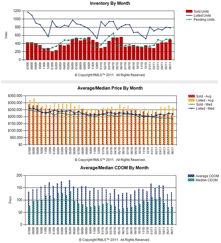 Home Sales Results for Clark County and Vancouver WA