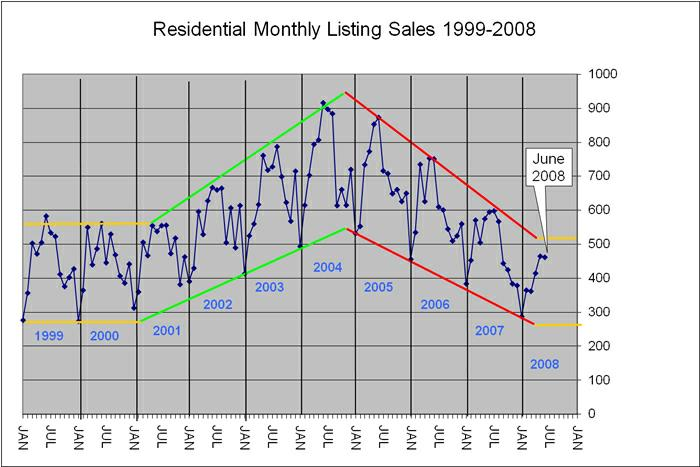 Pensacola Real Estate Market Trend