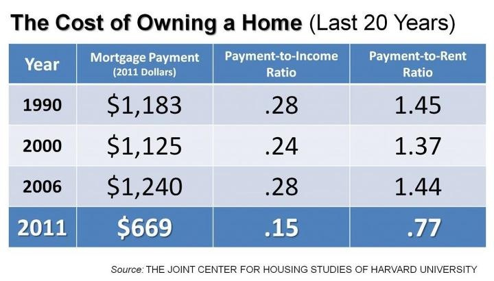 home affordability comparison
