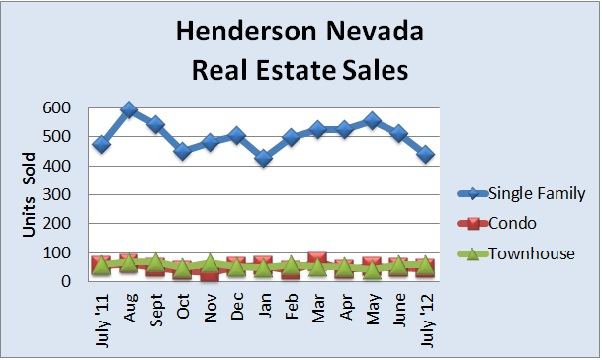Henderson Nevada real estate sales