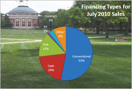 Financing Types July 2010