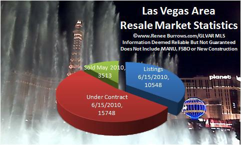 las vegas nv area may 2010 pendings report can we emerge from the extreme seller 39 s market to a