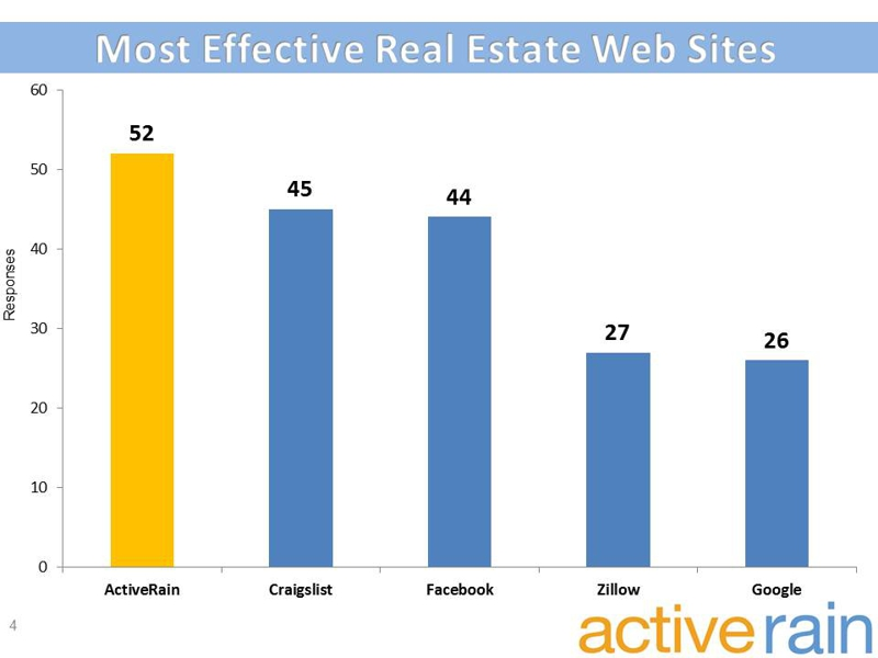 Most Effective Real Estate Web Sites