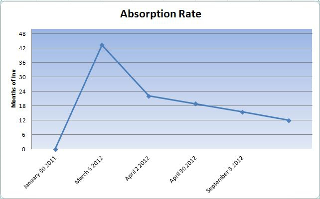 Absorption Rate BeaufortHomeTeam.com
