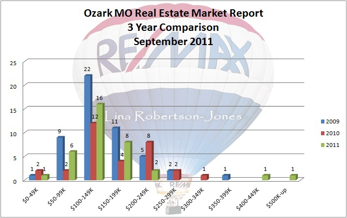 www.ozarks-realestate.com