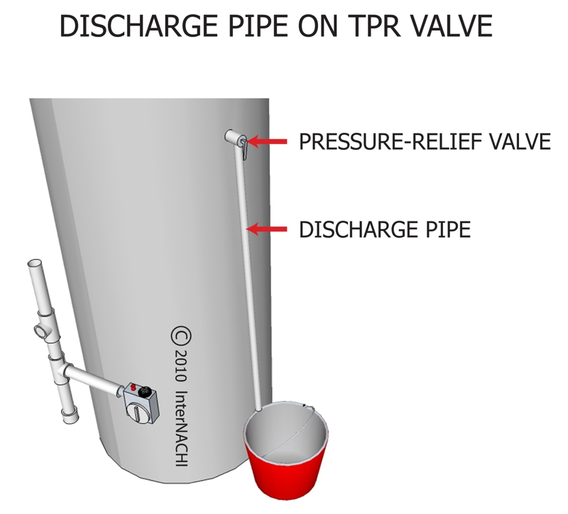 What Is This In My House The Tpr Valve