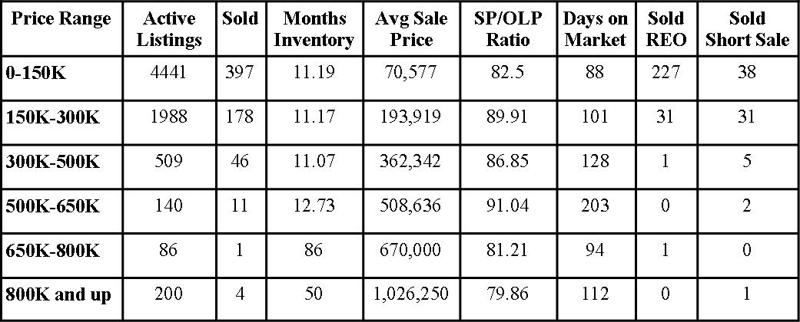 Jacksonville Florida Real Estate: Market Report September 2010